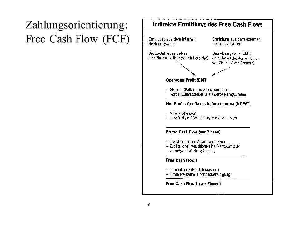 9 Zahlungsorientierung: Free Cash Flow (FCF)