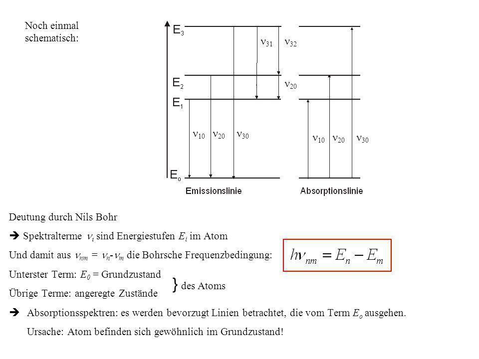 Deutung durch Nils Bohr Spektralterme sind Energiestufen E i im Atom Und damit aus nm = n - m die Bohrsche Frequenzbedingung: Unterster Term: E 0 = Gr