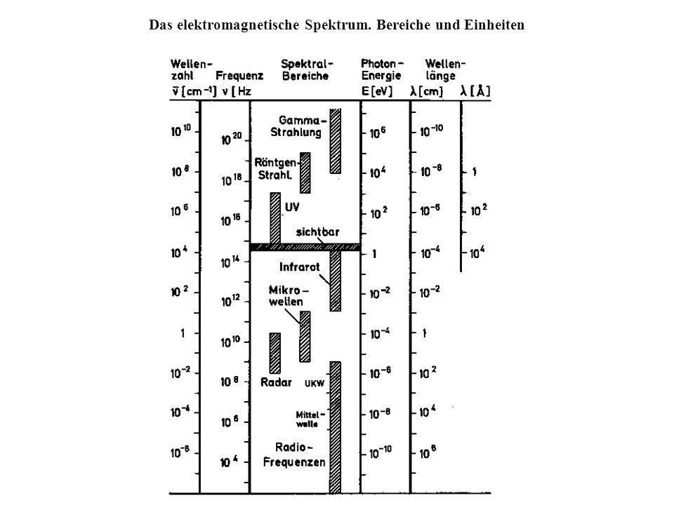 Das elektromagnetische Spektrum. Bereiche und Einheiten