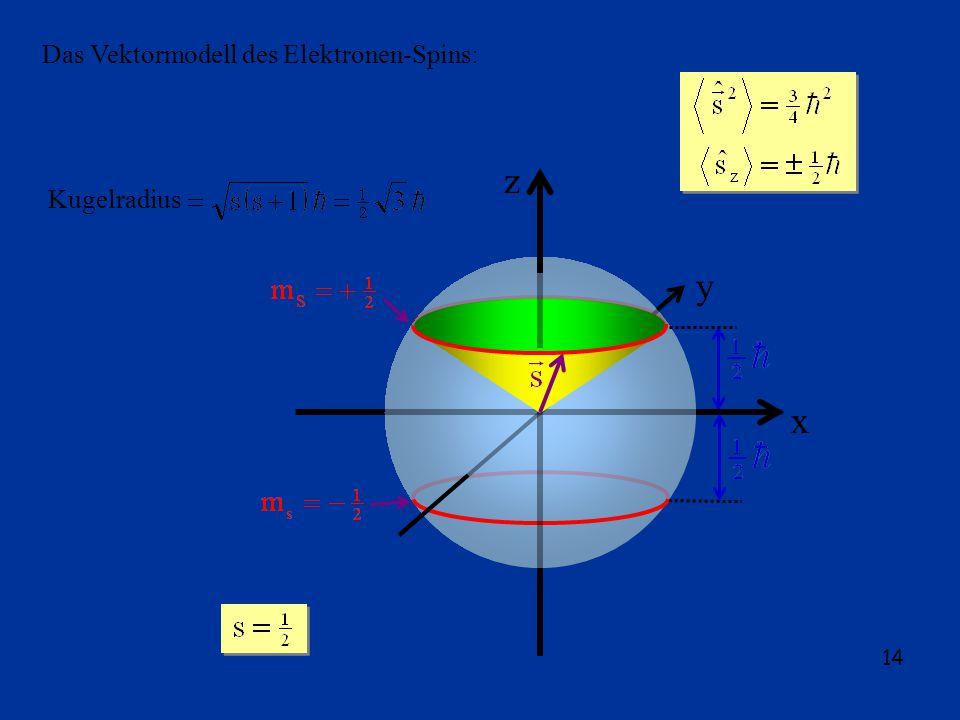 14 Das Vektormodell des Elektronen-Spins: z x y Kugelradius