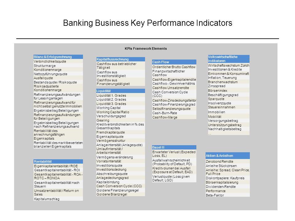 Banking Business Key Performance Indicators KPIs Framework Elements Bilanz & Erfolgsrechnung Verbindlichkeitsquote Strukturmarge Konditionenmarge Nett