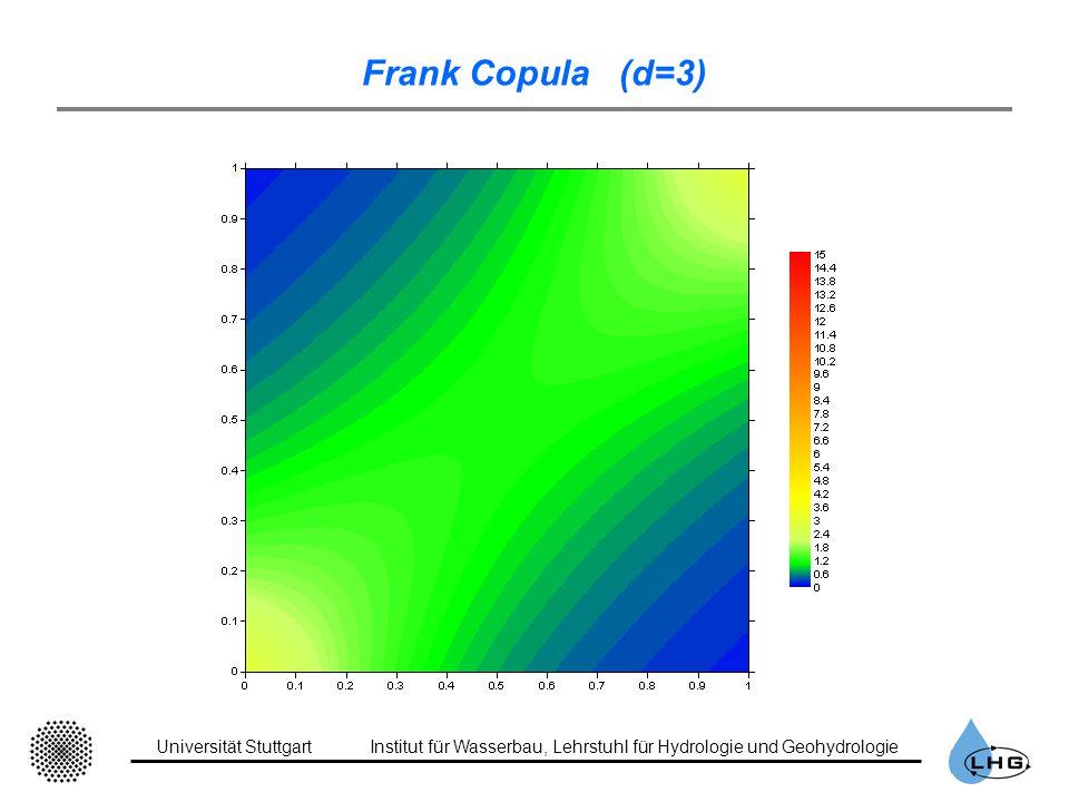 Universität StuttgartInstitut für Wasserbau, Lehrstuhl für Hydrologie und Geohydrologie Frank Copula (d=3)