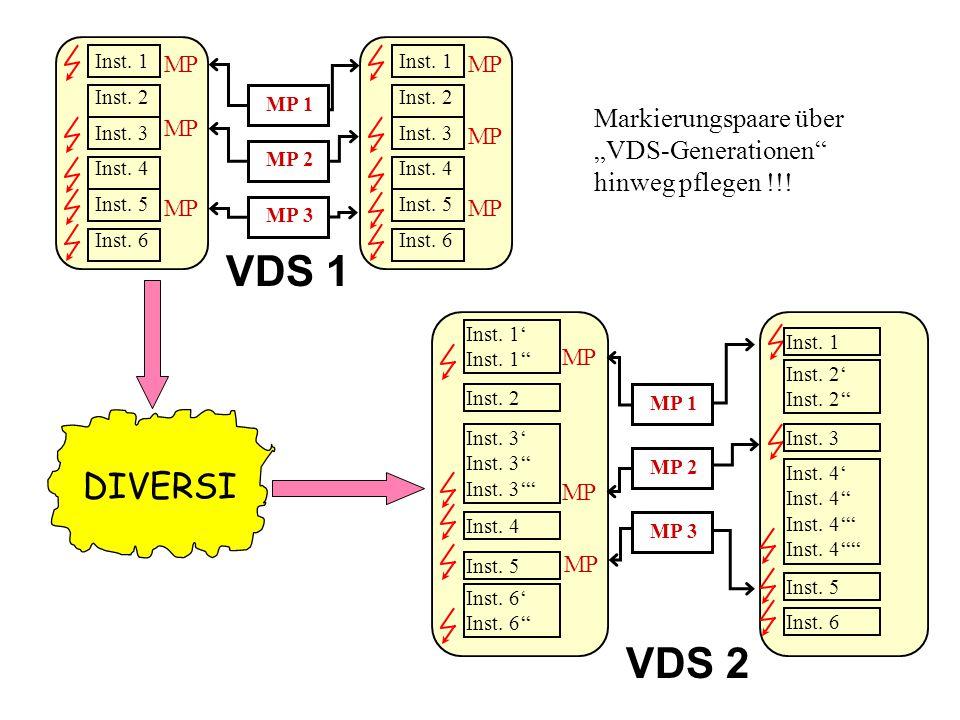 Markus Jochim Universität Essen, Institut für Informatik Verlässlichkeit von Rechensystemen 08.04.02 10 Syntax-Beispiel Pair P1: (4*3m, 4*6m, 5*12m) Pair P2: (30*1m, 2*2) force *esp* P1: P2: P_off #------------------------------- # Fehler Nr.