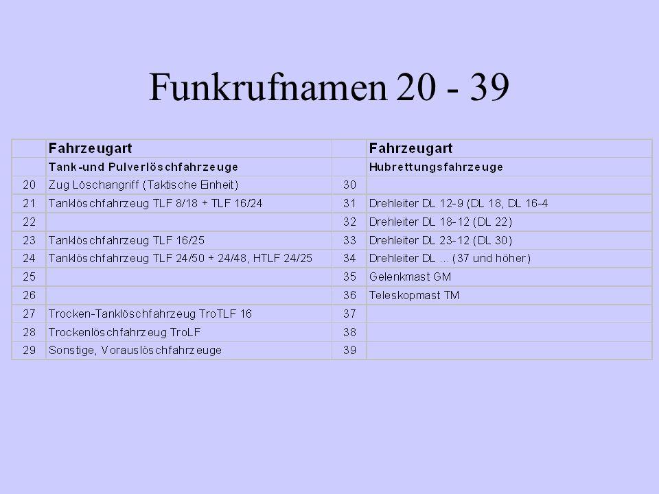 Funkrufnamen 20 - 39