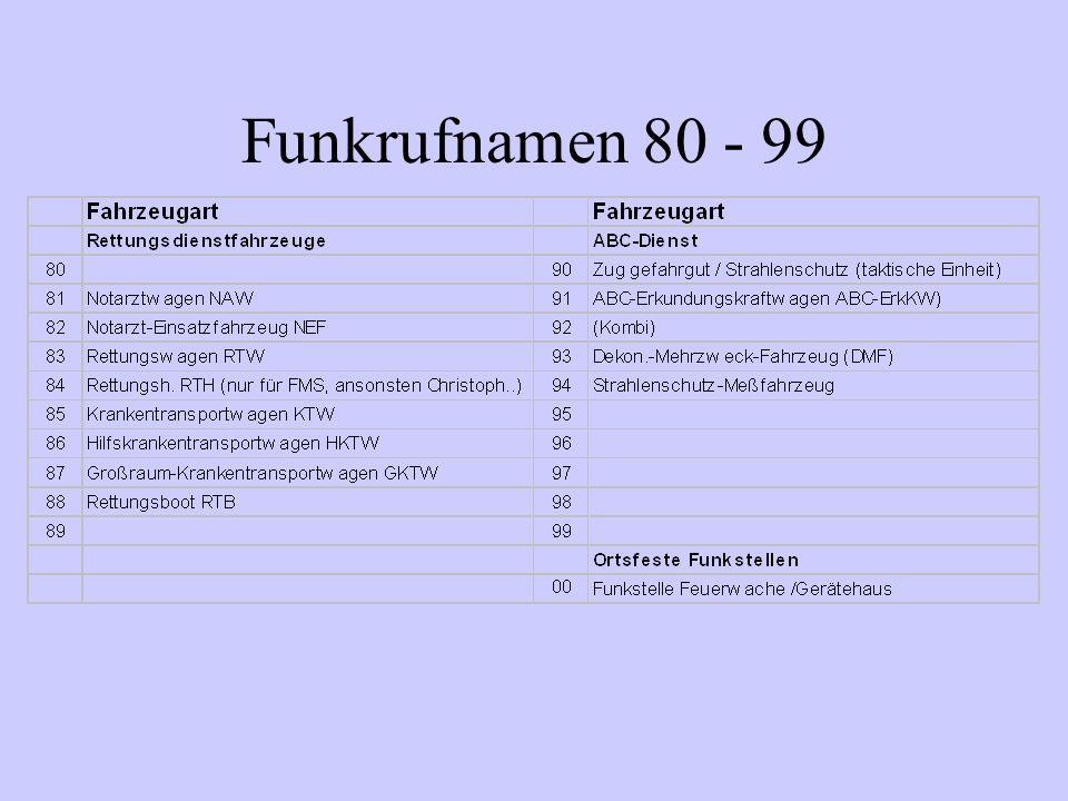 Funkrufnamen 80 - 99