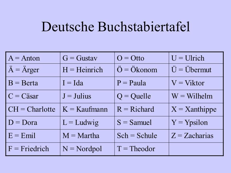 Deutsche Buchstabiertafel A = AntonG = GustavO = OttoU = Ulrich Ä = ÄrgerH = HeinrichÖ = ÖkonomÜ = Übermut B = BertaI = IdaP = PaulaV = Viktor C = Cäs