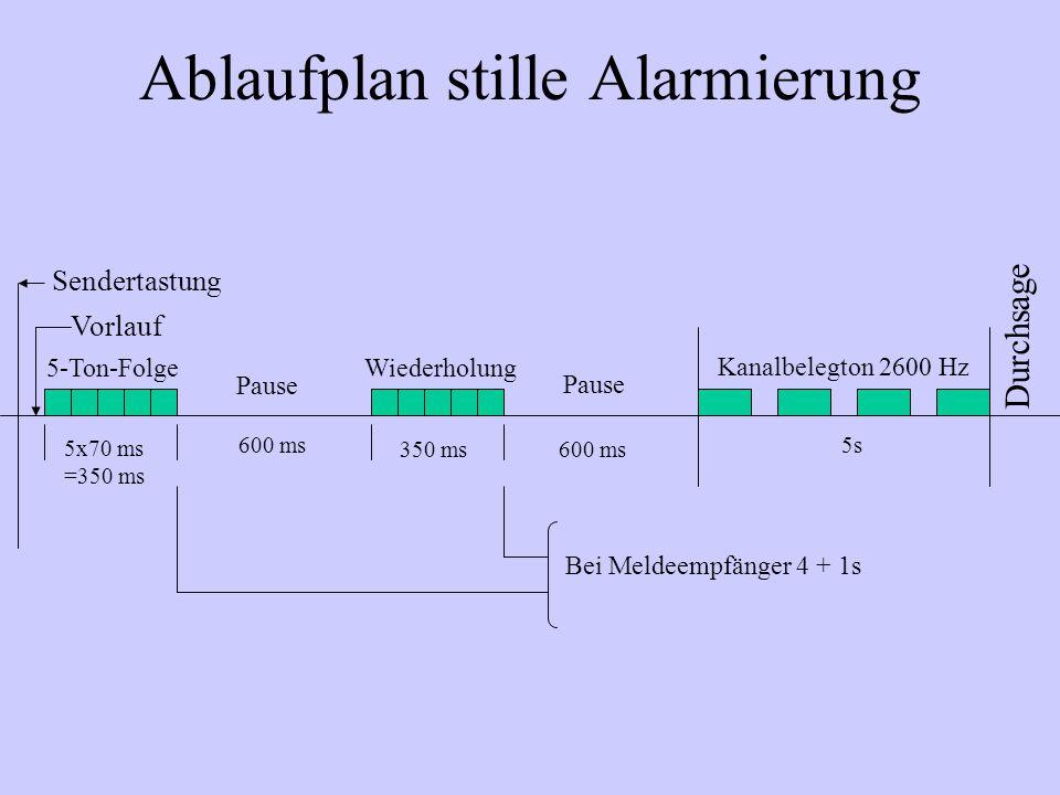 Ablaufplan stille Alarmierung Sendertastung Vorlauf 5-Ton-Folge 5x70 ms =350 ms 600 ms 350 ms Pause Wiederholung Kanalbelegton 2600 Hz 5s Durchsage Be