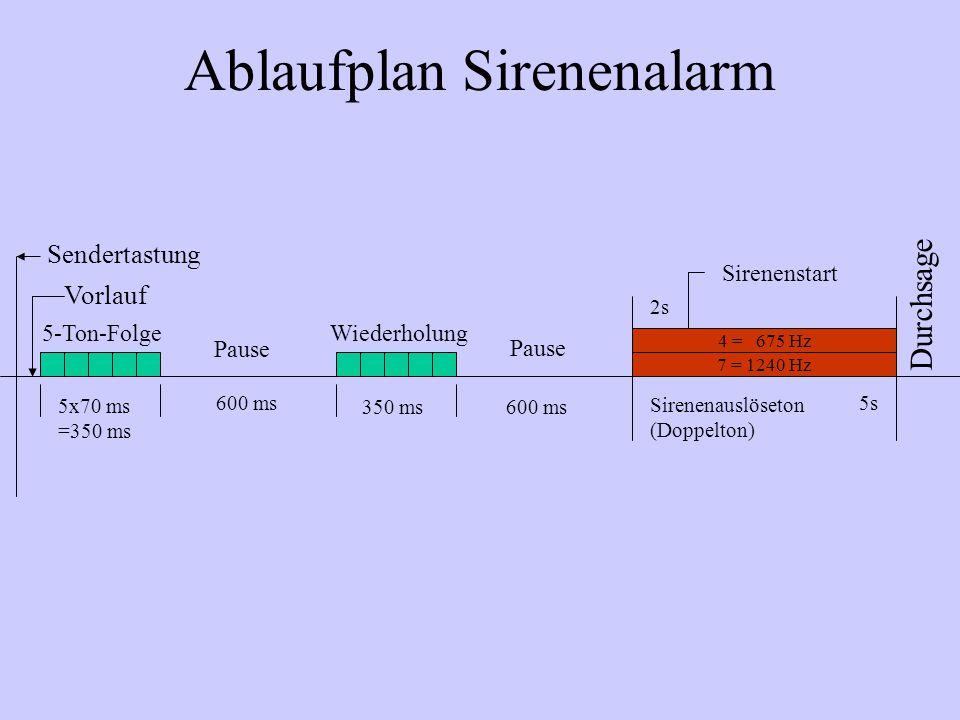 Ablaufplan Sirenenalarm Sendertastung Vorlauf 5-Ton-Folge 5x70 ms =350 ms 600 ms 350 ms Pause Wiederholung 5s Durchsage 7 = 1240 Hz 4 = 675 Hz Sirenen