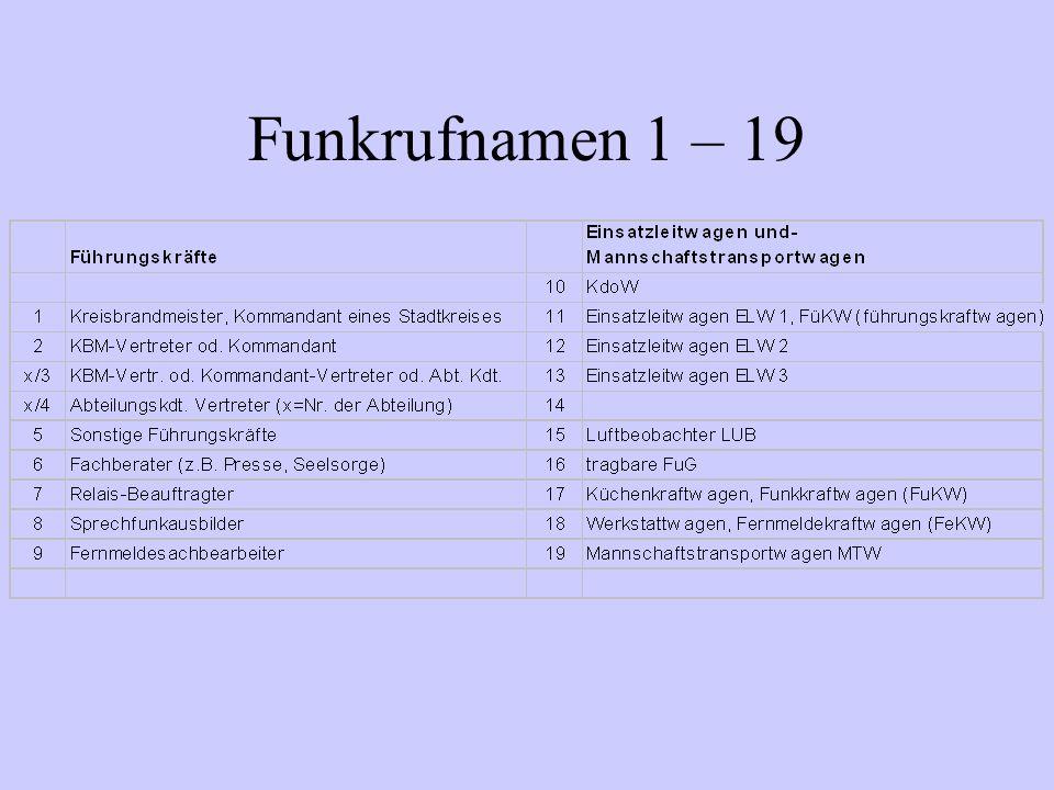 Funkrufnamen 1 – 19