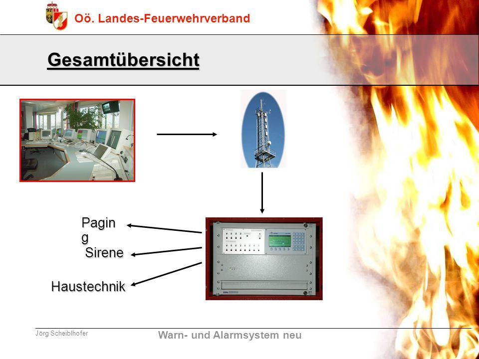 Warn- und Alarmsystem neu Oö. Landes-Feuerwehrverband Jörg Scheiblhofer Gesamtübersicht Pagin g Sirene Haustechnik