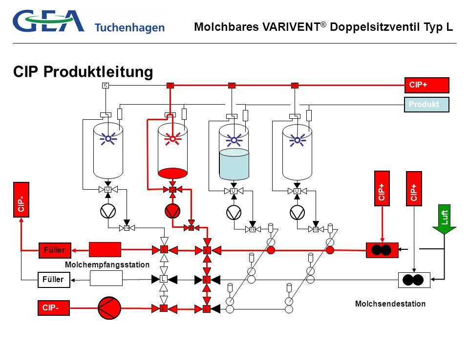 Molchbares VARIVENT ® Doppelsitzventil Typ L L L L L L L Füller CIP- CIP+ CIP- Molchsendestation Molchempfangsstation CIP+ U N Produkt U N K U N U N K