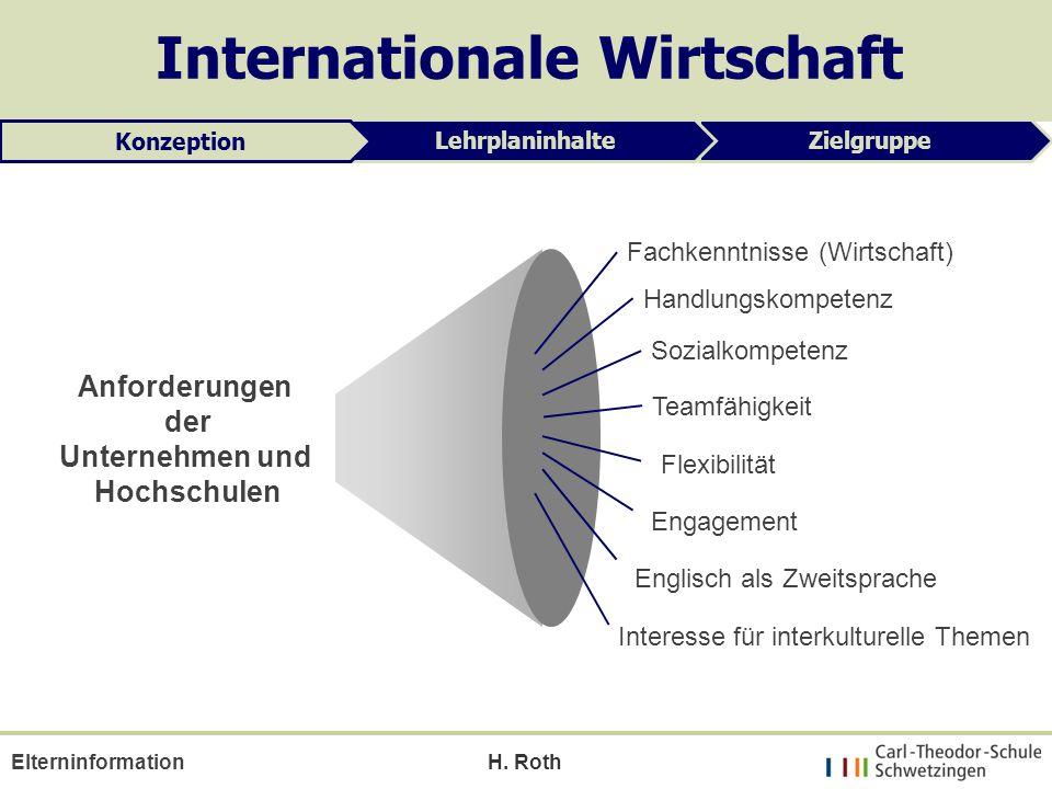 H. Roth Internationale Wirtschaft ZielgruppeLehrplaninhalte Konzeption Anforderungen der Unternehmen und Hochschulen Fachkenntnisse (Wirtschaft) Engli