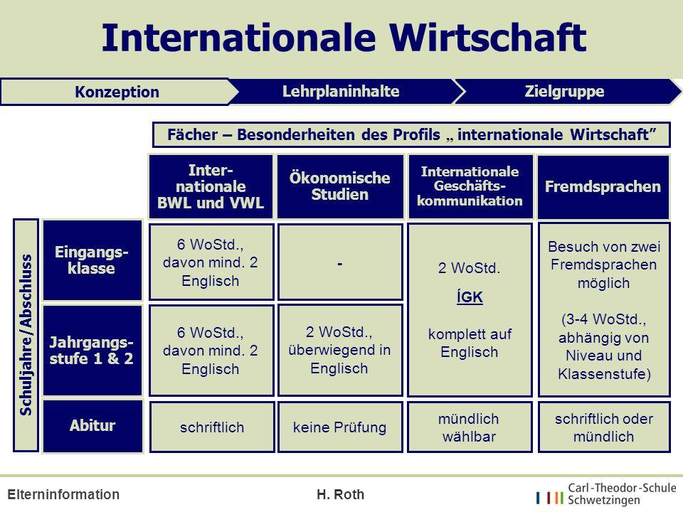 H. Roth Elterninformation ZielgruppeLehrplaninhalte Konzeption Internationale Wirtschaft Eingangs- klasse Jahrgangs- stufe 1 & 2 Ökonomische Studien I