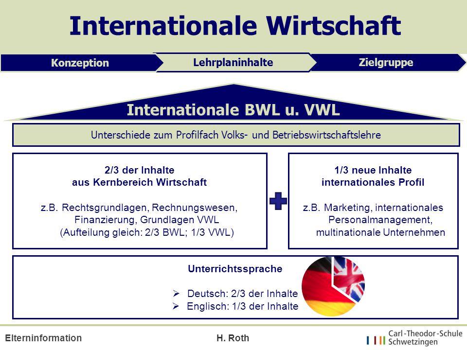 H. Roth Elterninformation ZielgruppeLehrplaninhalte Konzeption Internationale Wirtschaft 2/3 der Inhalte aus Kernbereich Wirtschaft z.B. Rechtsgrundla