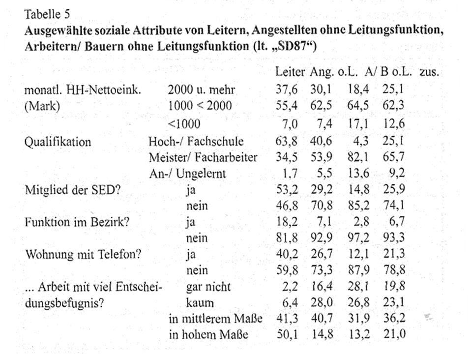 www.ddr.arxantis.com 15 14.11.2005 3. Zur Sozialstruktur der DDR Staatssozialistische Klassengesellschaft Grundmann