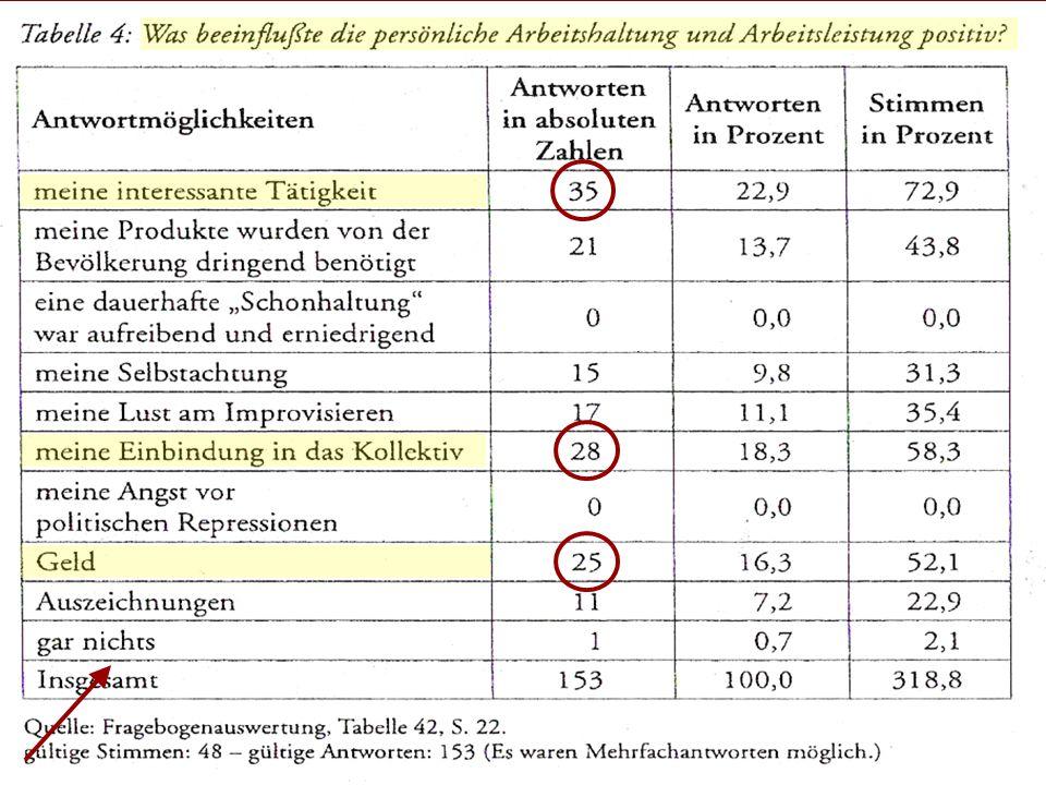 Motivation 5. Arbeitsleben Entfaltung im Kollektiv Arbeiten 6/8 www.ddr.arxantis.com 11 28.11.2005