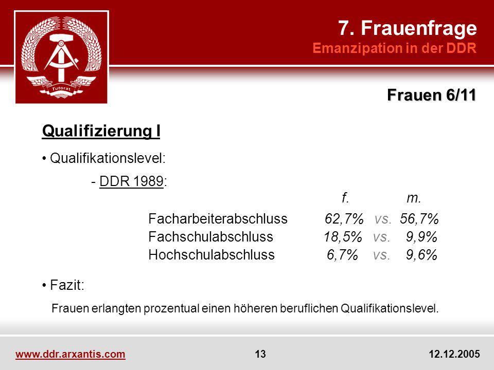7. Frauenfrage Emanzipation in der DDR Frauen 6/11 Qualifizierung I Qualifikationslevel: - DDR 1989: f. m. Facharbeiterabschluss 62,7% vs. 56,7% Fachs