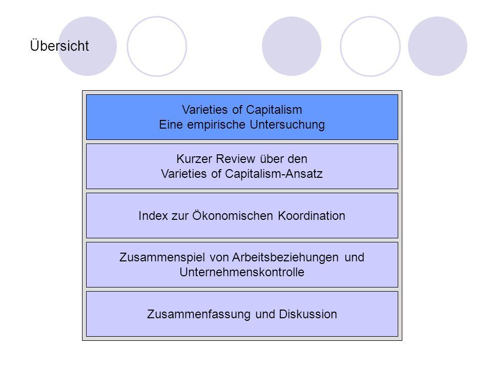 Übersicht Varieties of Capitalism Eine empirische Untersuchung Kurzer Review über den Varieties of Capitalism-Ansatz Index zur Ökonomischen Koordinati