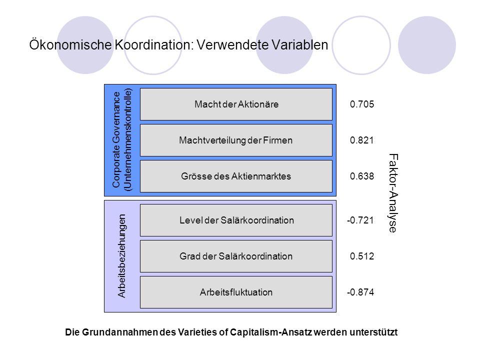 Ökonomische Koordination: Resultate LME Liberal Market Economy CME Coordinated Market Economy Australien (.36) Österreich (1) Belgien (.74) Kanada (.13) Dänemark (.7) Finnland (.72) Frankreich (.69) Deutschland (.95) Irland (.29) Italien (.87) Japan (.74) Niederlande (.66) Neuseeland (.21) Norwegen (.76) Portugal (.72) Spanien (.57) Schweden (.69) Schweiz (.51) UK (.07) USA (0) Es ist möglich, LME mit marktorientierter Koordination und CME mit strategischer Koordination zu identifizieren