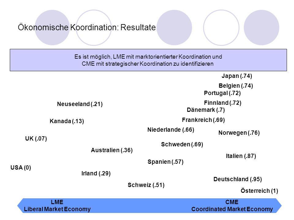 Ökonomische Koordination: Resultate LME Liberal Market Economy CME Coordinated Market Economy Australien (.36) Österreich (1) Belgien (.74) Kanada (.1