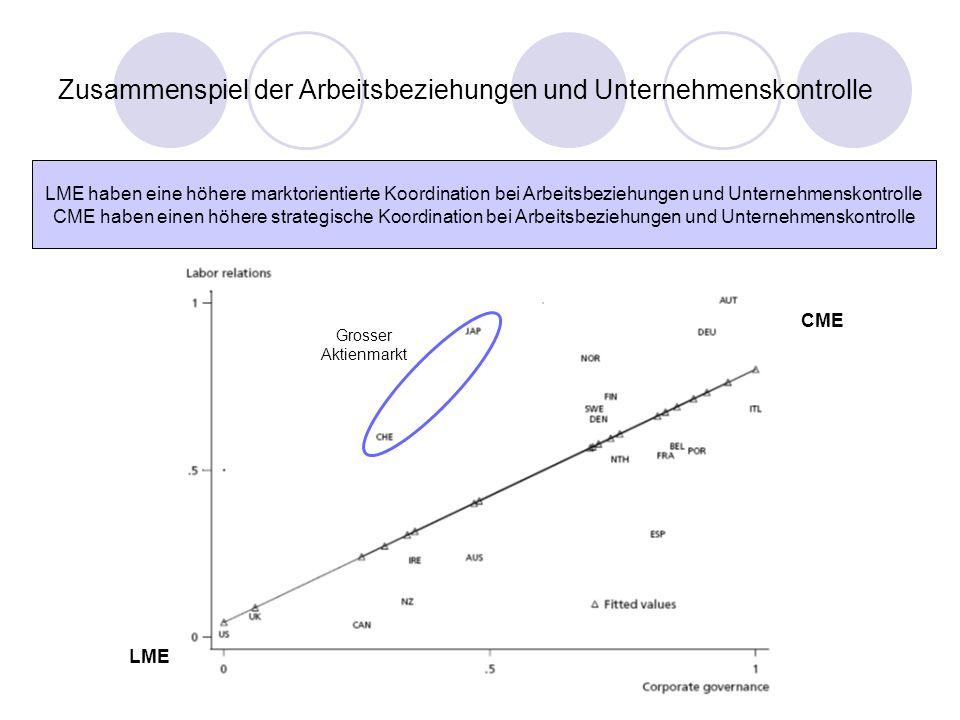 LME CME Grosser Aktienmarkt Zusammenspiel der Arbeitsbeziehungen und Unternehmenskontrolle LME haben eine höhere marktorientierte Koordination bei Arb