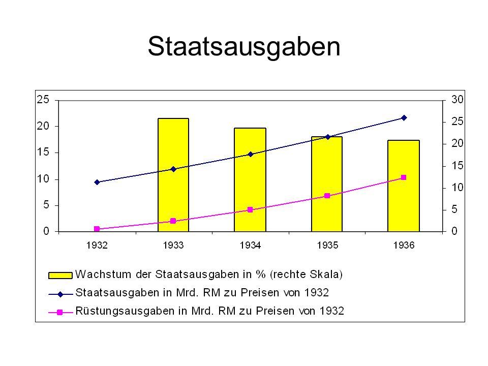 Staatsausgaben