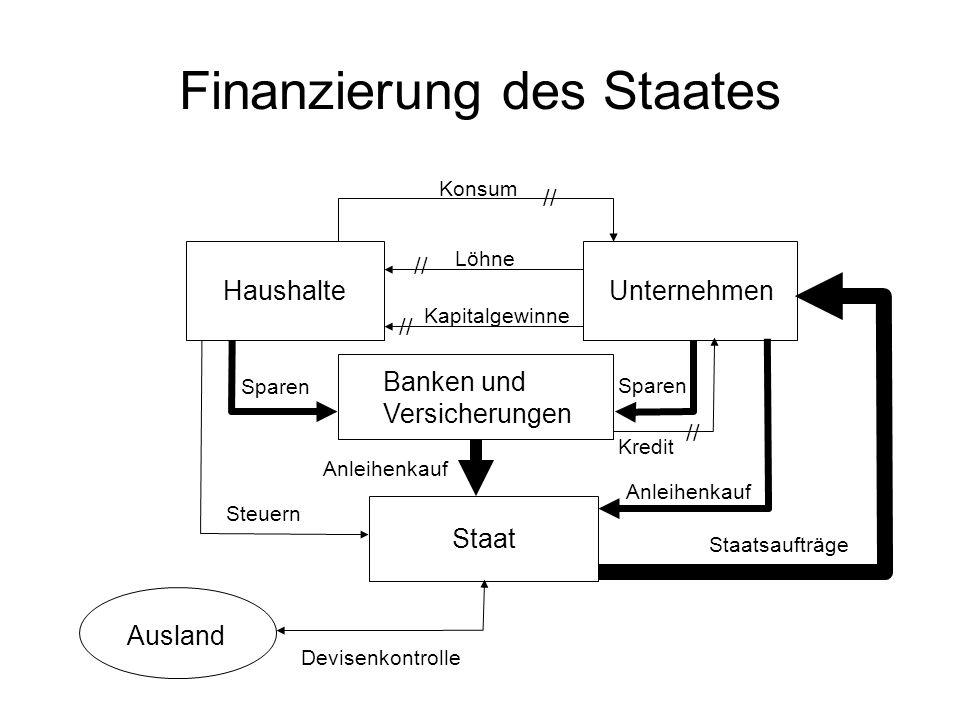 Finanzierung des Staates HaushalteUnternehmen Staat Konsum Löhne Kapitalgewinne Banken und Versicherungen Sparen Steuern Sparen Anleihenkauf Staatsauf