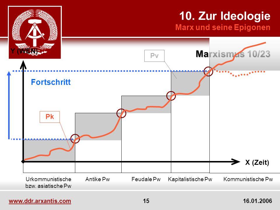 10. Zur Ideologie Marx und seine Epigonen Marxismus 10/23 www.ddr.arxantis.com 15 16.01.2006 Pk Pv Urkommunistische bzw. asiatische Pw Y (WEN) X (Zeit