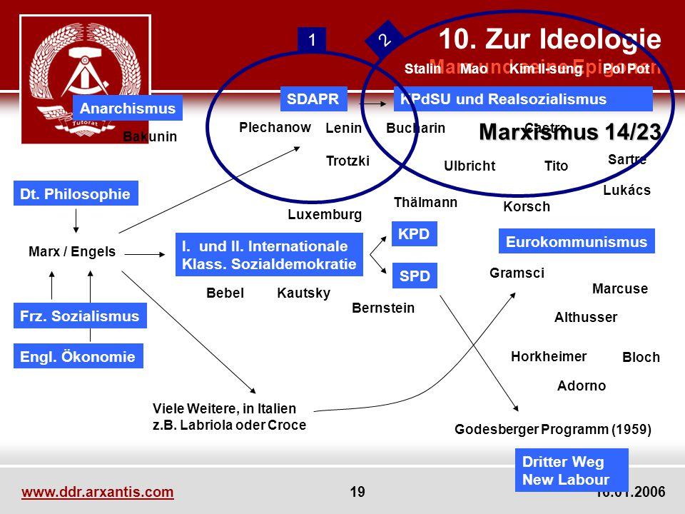 10. Zur Ideologie Marx und seine Epigonen Marxismus 14/23 www.ddr.arxantis.com 19 16.01.2006 Marx / Engels I. und II. Internationale Klass. Sozialdemo