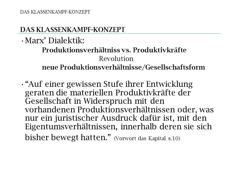 DAS KLASSENKAMPF-KONZEPT Marx Dialektik: Produktionsverhältniss vs.