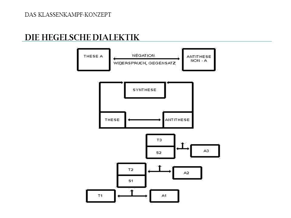 DAS KLASSENKAMPF-KONZEPT DIE HEGELSCHE DIALEKTIK