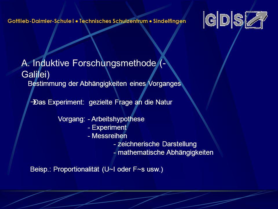 Gottlieb-Daimler-Schule I Technisches Schulzentrum Sindelfingen A. Induktive Forschungsmethode (- Galilei) Bestimmung der Abhängigkeiten eines Vorgang