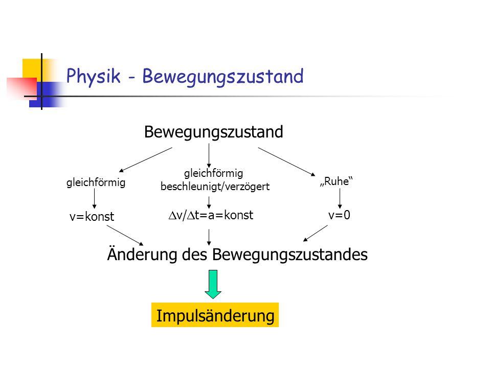 Physik - Bewegungszustand Bewegungszustand gleichförmig gleichförmig beschleunigt/verzögert Ruhe v=konst v/ t=a=konst v=0 Änderung des Bewegungszustan