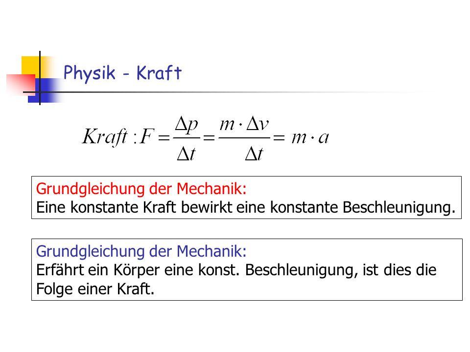Physik - Kraft Grundgleichung der Mechanik: Eine konstante Kraft bewirkt eine konstante Beschleunigung. Grundgleichung der Mechanik: Erfährt ein Körpe
