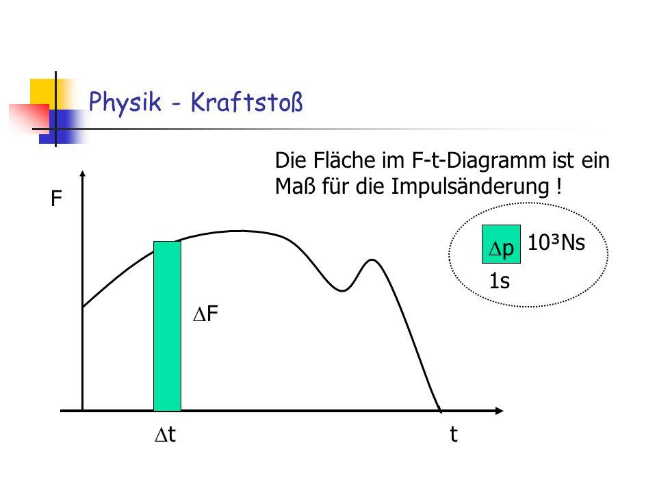 Physik - Kraftstoß F t t F Die Fläche im F-t-Diagramm ist ein Maß für die Impulsänderung ! 10³Ns 1s p