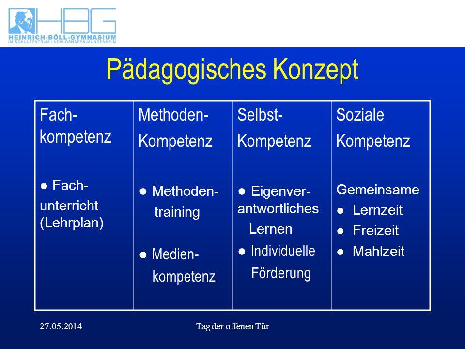 27.05.2014Tag der offenen Tür Pädagogisches Konzept Fach- kompetenz Fach- unterricht (Lehrplan) Methoden- Kompetenz Methoden- training Medien- kompete