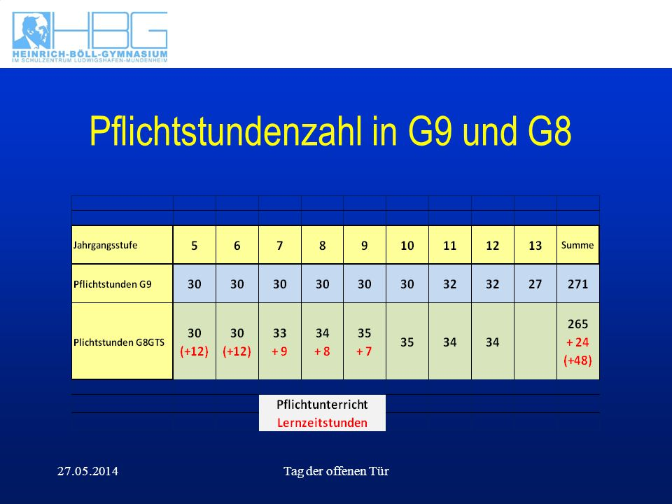 27.05.2014Tag der offenen Tür Pflichtstundenzahl in G9 und G8