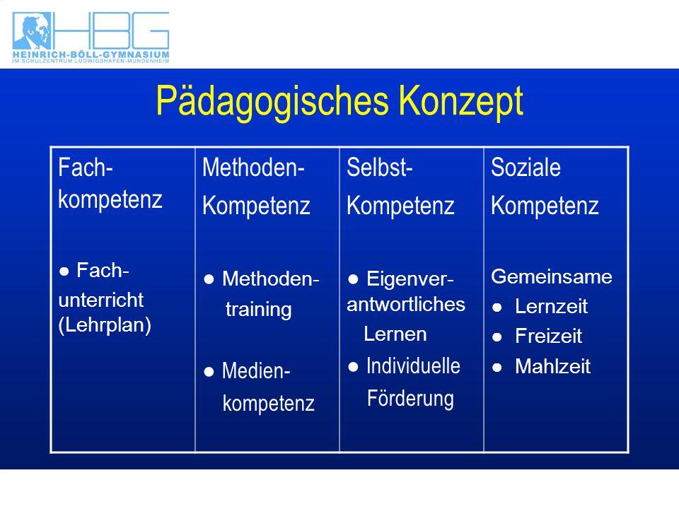 Pädagogisches Konzept Fach- kompetenz Fach- unterricht (Lehrplan) Methoden- Kompetenz Methoden- training Medien- kompetenz Selbst- Kompetenz Eigenver-