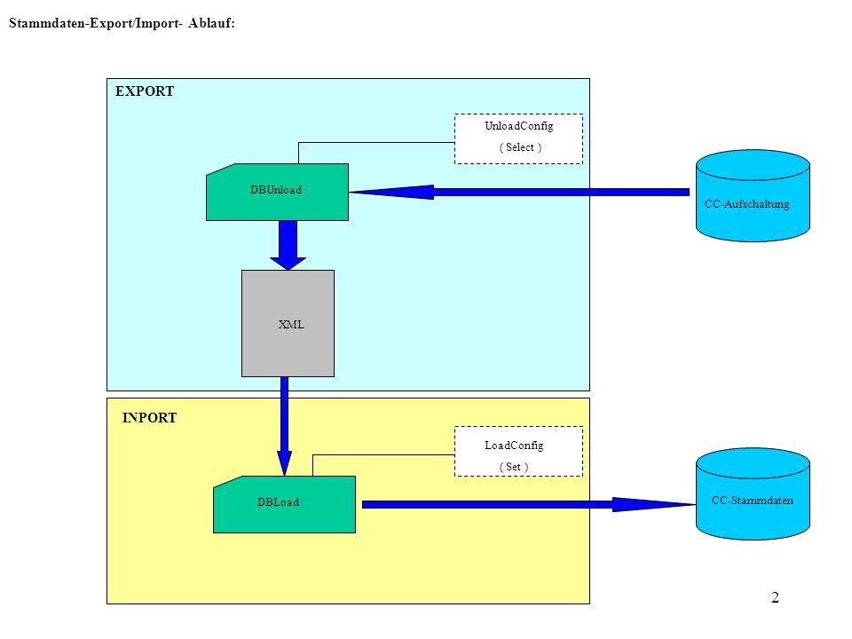 3 EXCHANGED_MSG_TYPE: select EXCHANGED_MSG_TYPE_ID, CO_PARTNERS_VIEWS.CO_PARTNERS_VIEWS_ID, BUS_CHAIN_TECH_MT.BUS_CHAIN_ID, CO_PARTNERS_VIEWS.PARTNER_ID, CO_PARTNERS_VIEWS.CO_PARTNER_ID, BUS_CHAIN_TECH_MT.BUS_CHAIN_TECH_MT_ID, BUS_CHAIN_TECH_MT.TECH_MSG_TYPE_ID, PACKING_DATE, PACKING_TIME, PACKING_INTERVAL, PACKING_INTERVAL_ME, PACKING_DESCRIPTION, PROCESS_PRIORITY from EXCHANGED_MSG_TYPE, CO_PARTNERS_VIEWS, BUS_CHAIN_TECH_MT, TECH_TO_LOG_MT, BUS_CHAIN_LOG_MT where EXCHANGED_MSG_TYPE.CO_PARTNERS_VIEWS_ID=CO_PARTNERS_VIEWS.CO_PARTNERS_VIEWS_ID and EXCHANGED_MSG_TYPE.BUS_CHAIN_LOG_MT_ID=BUS_CHAIN_LOG_MT.BUS_CHAIN_LOG_MT_ID and BUS_CHAIN_LOG_MT.BUS_CHAIN_ID=BUS_CHAIN_TECH_MT.BUS_CHAIN_ID and TECH_TO_LOG_MT.LOG_MSG_TYPE_ID=BUS_CHAIN_LOG_MT.LOG_MSG_TYPE_ID and TECH_TO_LOG_MT.TECH_MSG_TYPE_ID=BUS_CHAIN_TECH_MT.TECH_MSG_TYPE_ID order by EXCHANGED_MSG_TYPE_ID asc Nachdem die Select-Anweisung aus geführt wird, sieht man, dass die Ids nicht mehr eindeutig sind.