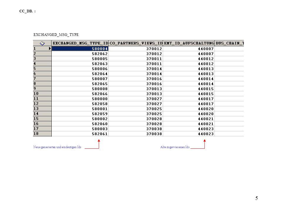 6 Ein Teil vom CC_Stammdaten-Model : Aufgrund Fremdschlüssel (EXCHANGED_MSG_TYPE_ID) muss die Select-Anweisung für COMMUNICATION_CONNECTION die gleichen Bedingungen haben (siehe nächste Folie).