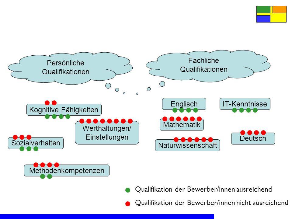 Fachliche Qualifikationen Persönliche Qualifikationen EnglischIT-Kenntnisse Mathematik Naturwissenschaft Deutsch Kognitive Fähigkeiten Werthaltungen/ Einstellungen Sozialverhalten Methodenkompetenzen Qualifikation der Bewerber/innen ausreichend Qualifikation der Bewerber/innen nicht ausreichend