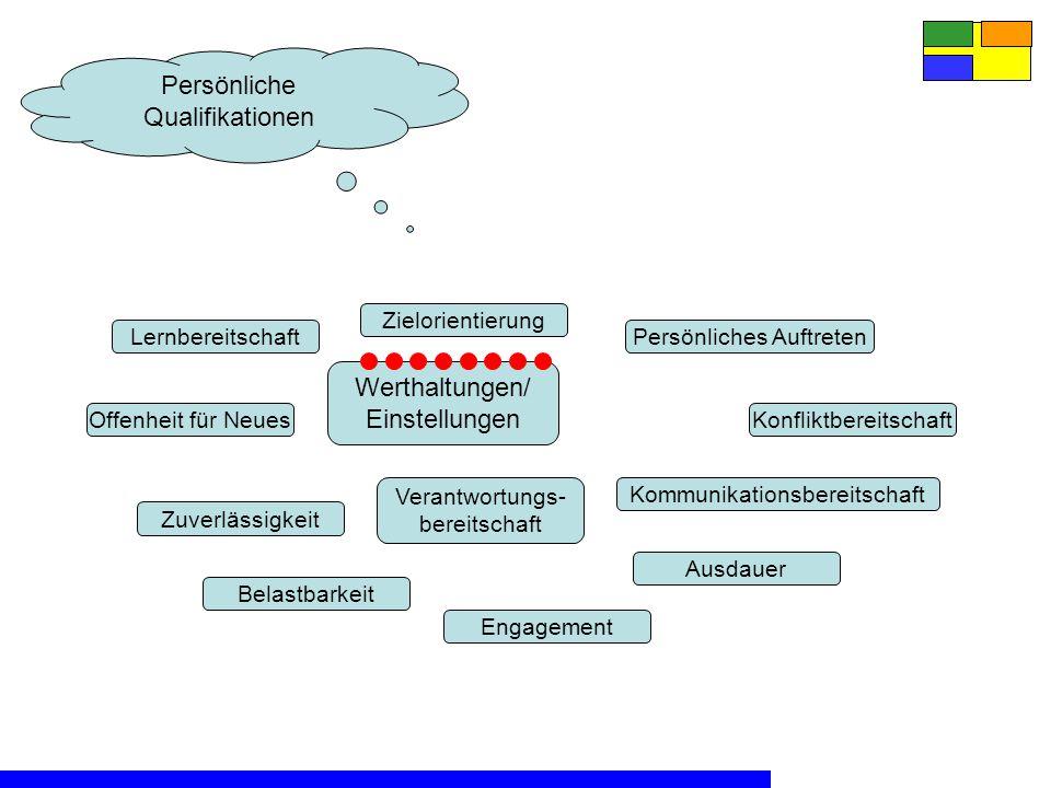 Persönliche Qualifikationen Werthaltungen/ Einstellungen Zuverlässigkeit Belastbarkeit Verantwortungs- bereitschaft Offenheit für Neues Lernbereitschaft Zielorientierung Persönliches Auftreten Konfliktbereitschaft Kommunikationsbereitschaft Ausdauer Engagement