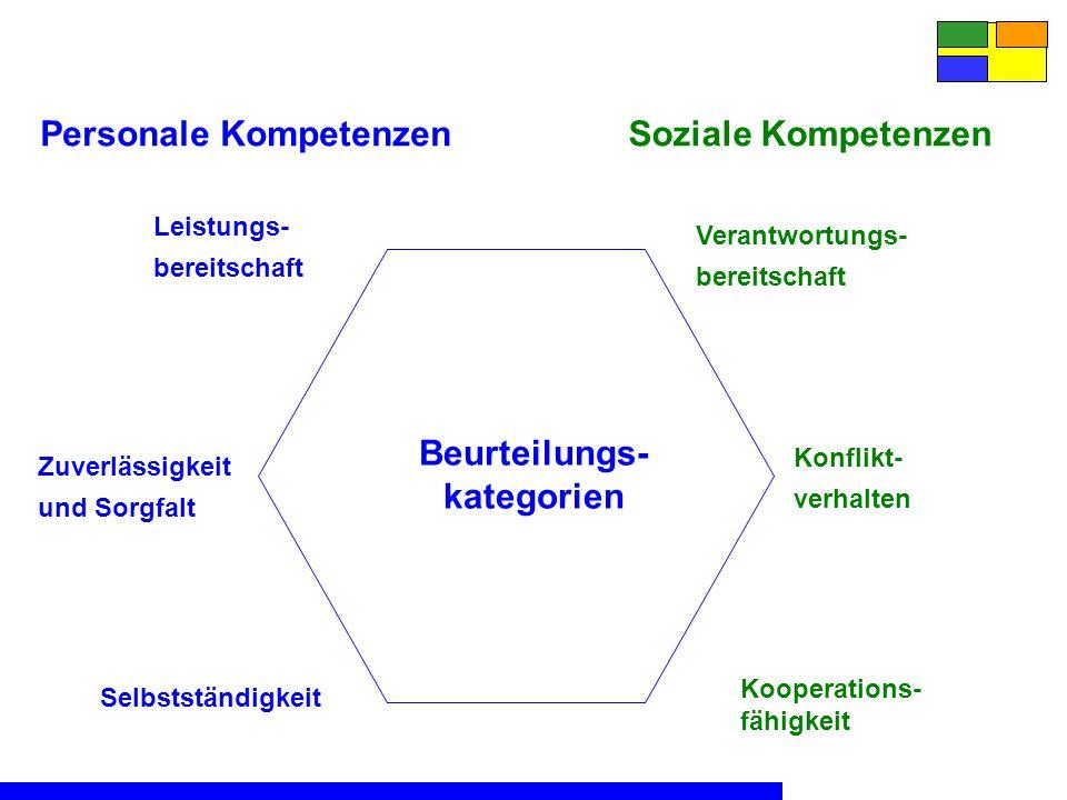 Selbstständigkeit Beurteilungs- kategorien Personale Kompetenzen Leistungs- bereitschaft Zuverlässigkeit und Sorgfalt Kooperations- fähigkeit Soziale