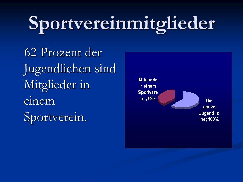Sportvereinmitglieder 62 Prozent der Jugendlichen sind Mitglieder in einem Sportverein. 62 Prozent der Jugendlichen sind Mitglieder in einem Sportvere
