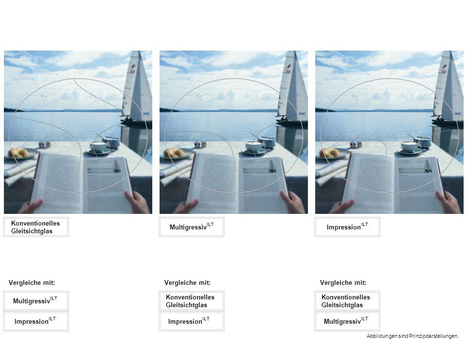 Konventionelles Gleitsichtglas Multigressiv ILT Impression ILT Abbildungen sind Prinzipdarstellungen. Multigressiv ILT Impression ILT Vergleiche mit: