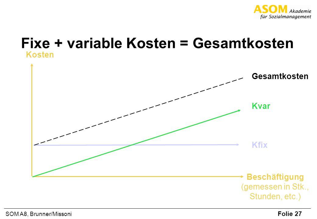Folie 27 SOM A8, Brunner/Missoni Fixe + variable Kosten = Gesamtkosten Kosten Beschäftigung (gemessen in Stk., Stunden, etc.) Gesamtkosten Kvar Kfix
