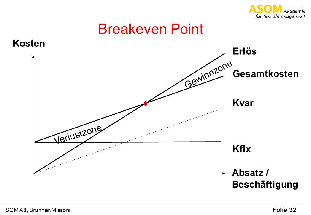 Folie 32 SOM A8, Brunner/Missoni Kosten Absatz / Beschäftigung Gesamtkosten Kvar Kfix Erlös Gewinnzone Verlustzone Breakeven Point