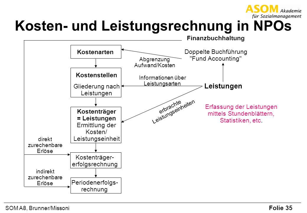 Folie 35 SOM A8, Brunner/Missoni Kosten- und Leistungsrechnung in NPOs Finanzbuchhaltung Doppelte Buchführung