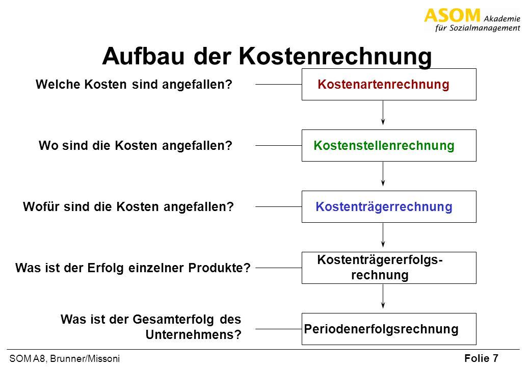 Folie 28 SOM A8, Brunner/Missoni Deckungsbeitrag und Gewinn Erlöse variable Kosten Deckungsbeitrag fixe Kosten = Gewinn =