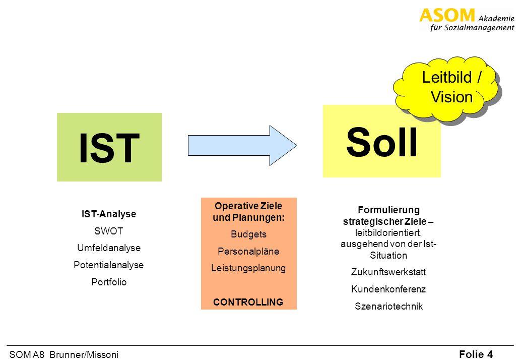 Folie 4 SOM A8 Brunner/Missoni IST Soll Leitbild / Vision IST-Analyse SWOT Umfeldanalyse Potentialanalyse Portfolio Operative Ziele und Planungen: Bud